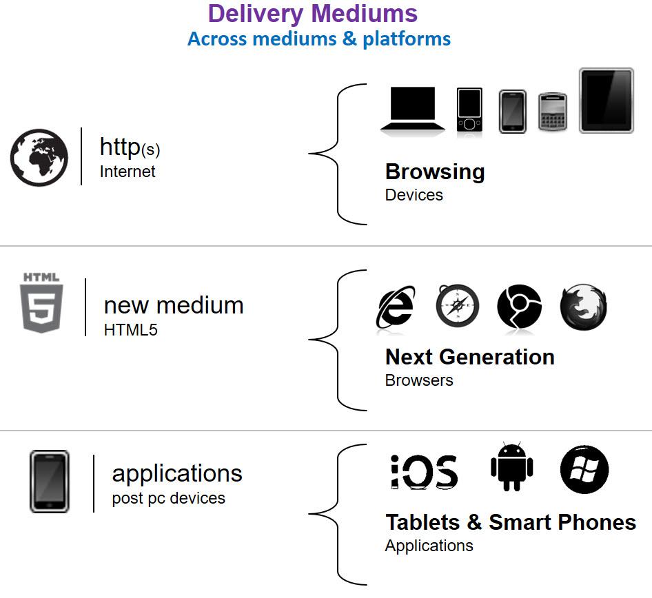 Delivery Medium Image